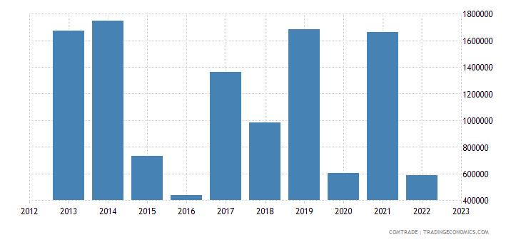 australia exports honduras