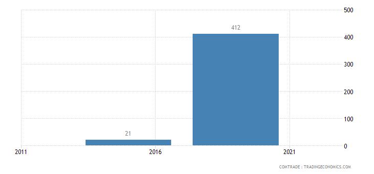 australia exports hong kong chromium ores concentrates