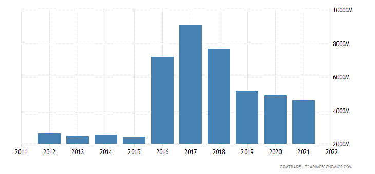 australia exports hong kong