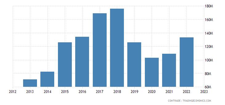 australia exports india aluminum