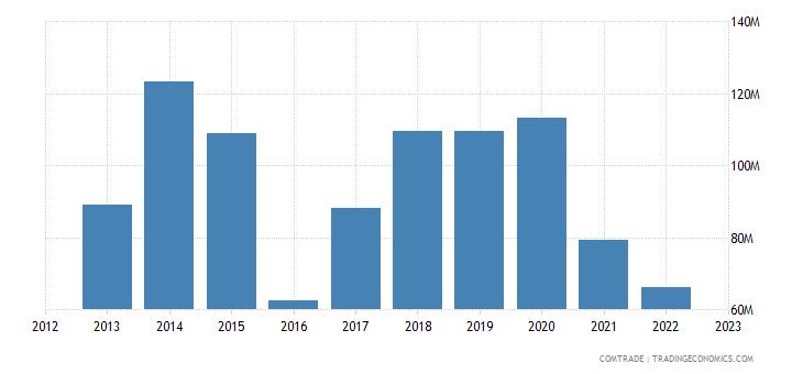 australia exports india iron steel
