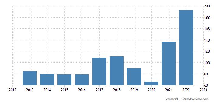 australia exports india
