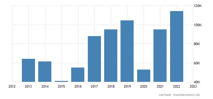 australia exports indonesia zinc