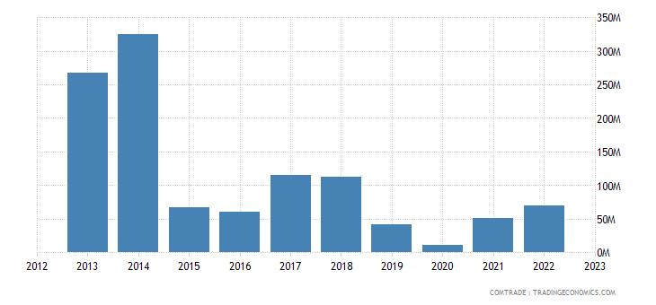 australia exports iran