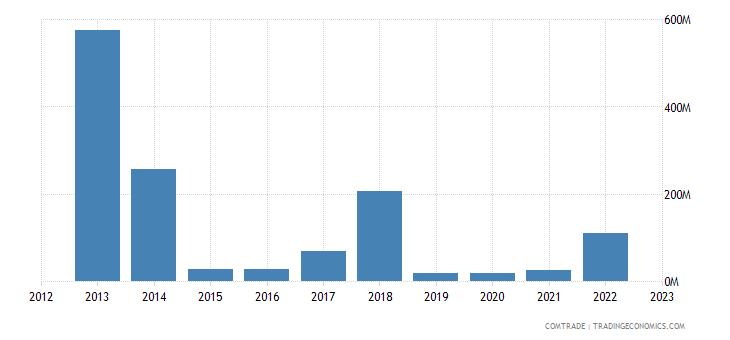 australia exports iraq