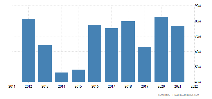 australia exports ireland