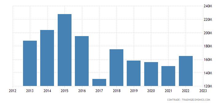 australia exports israel
