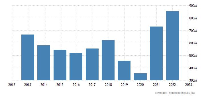 australia exports italy