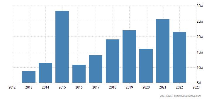 australia exports jamaica