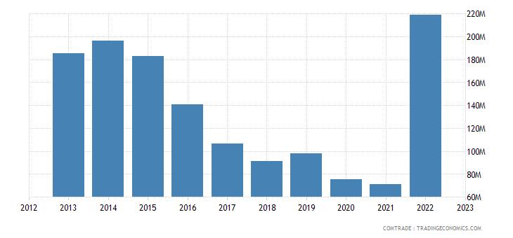 australia exports jordan