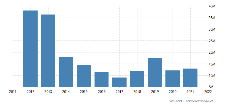 australia exports kazakhstan