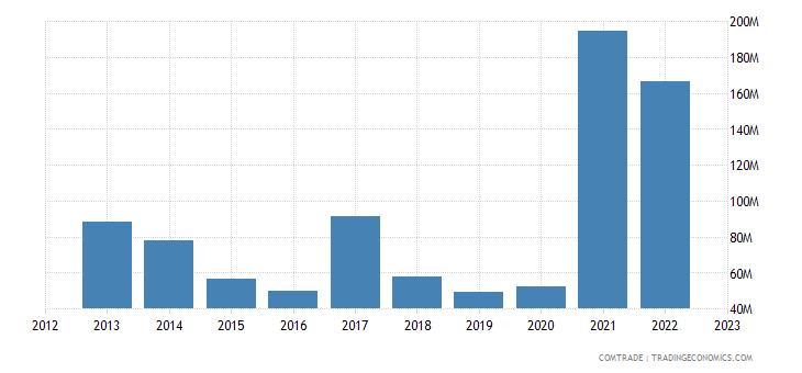 australia exports kenya