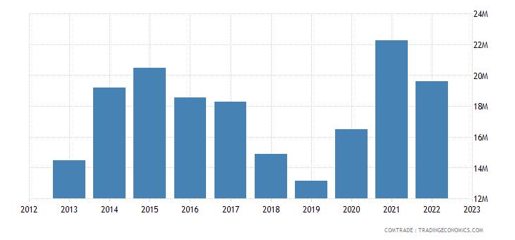 australia exports kiribati