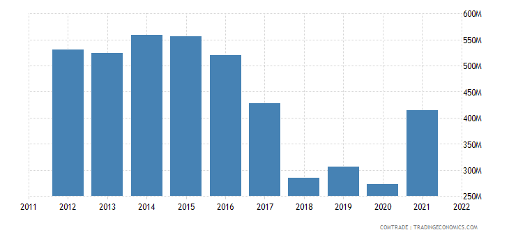 australia exports kuwait
