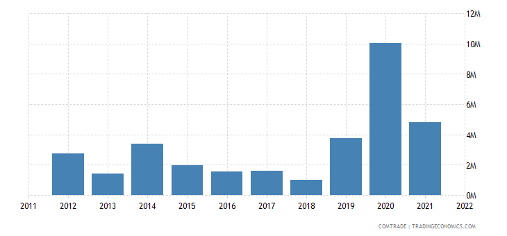 australia exports kyrgyzstan