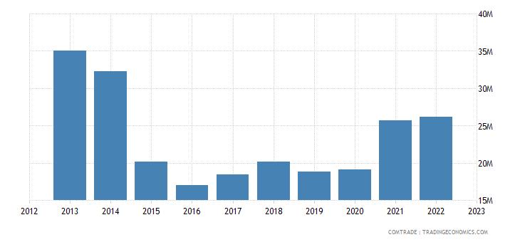 australia exports laos