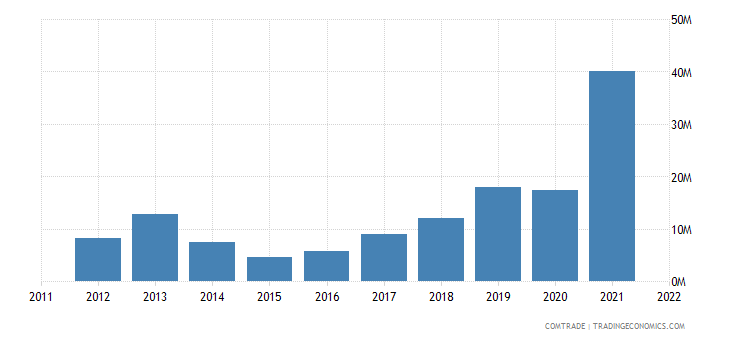 australia exports latvia