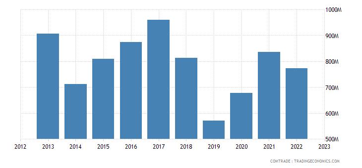 australia exports lead