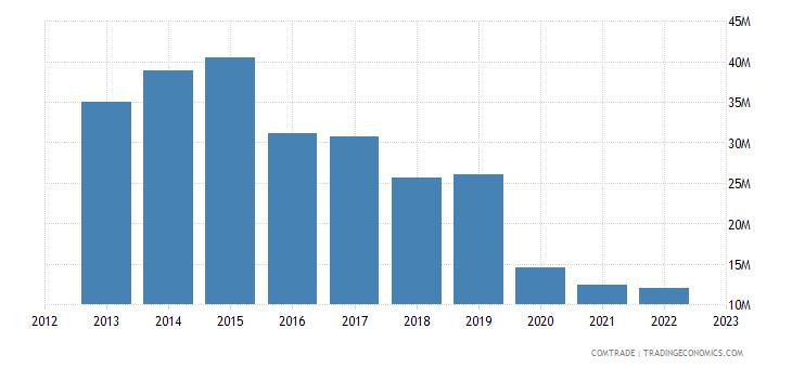 australia exports lebanon