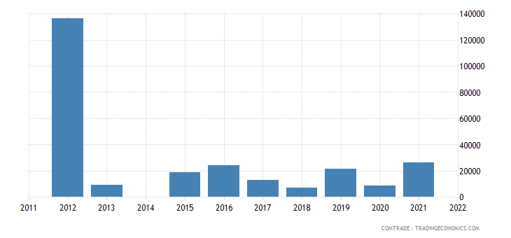 australia exports lesotho