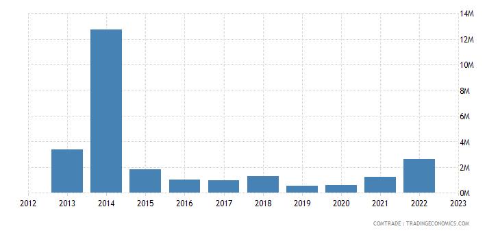 australia exports liberia