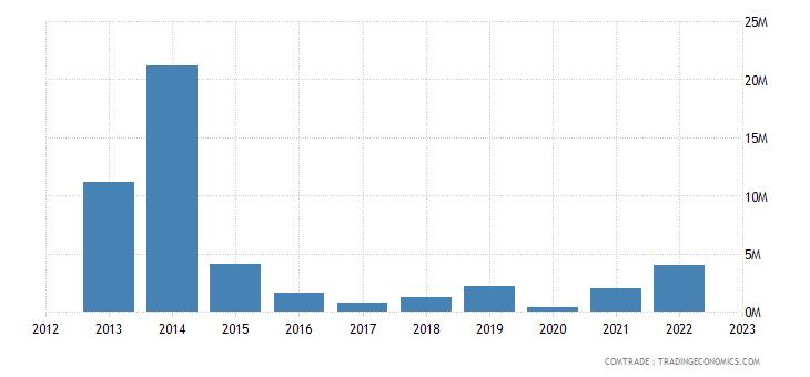 australia exports libya