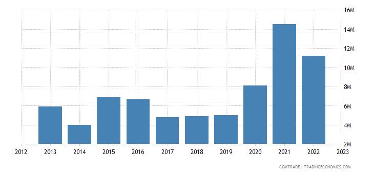australia exports lithuania