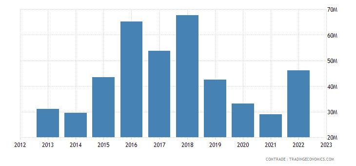 australia exports macau