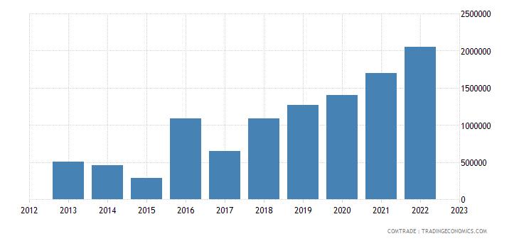 australia exports macedonia