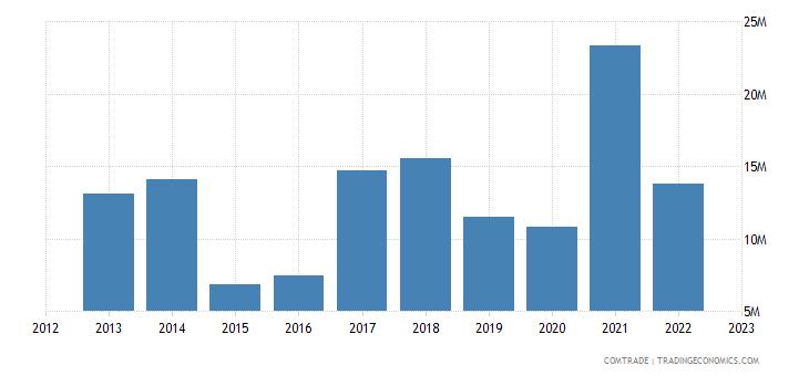 australia exports madagascar
