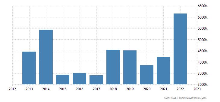 australia exports malaysia