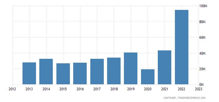 australia exports maldives