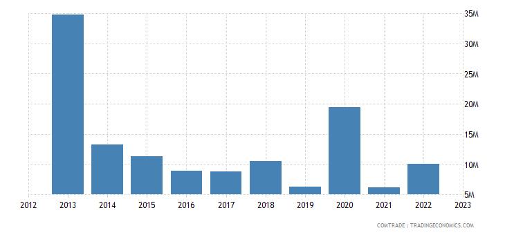 australia exports mali
