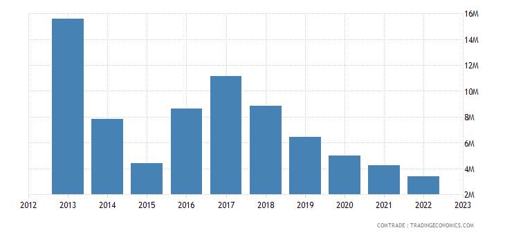 australia exports mauritania