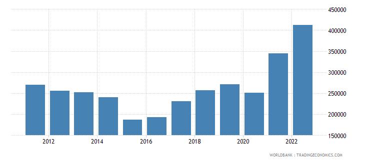 australia exports merchandise customs current us$ millions not seas adj  wb data