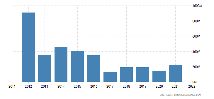 australia exports mexico