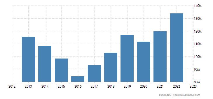 australia exports miscellaneous articles base metal
