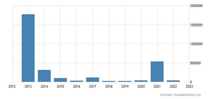 australia exports moldova