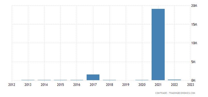 australia exports montenegro
