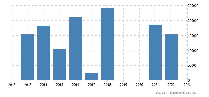 australia exports mozambique fertilizers