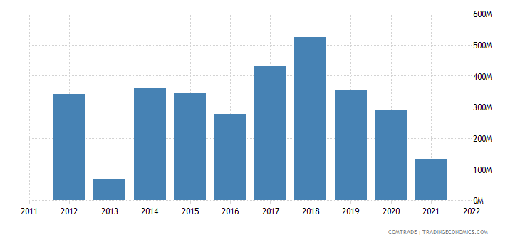 australia exports mozambique