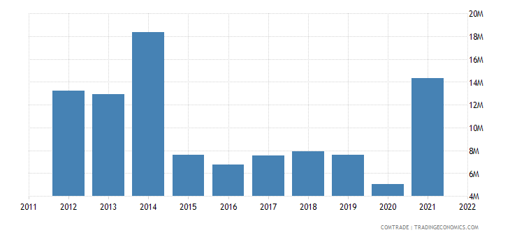 australia exports namibia