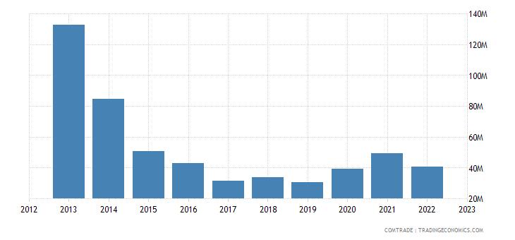 australia exports nauru