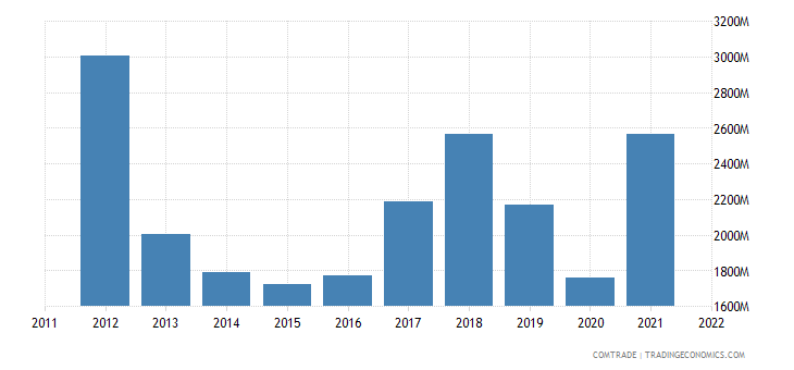 australia exports netherlands