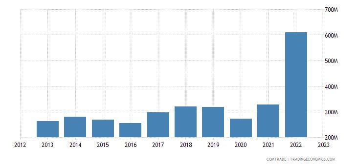 australia exports new caledonia