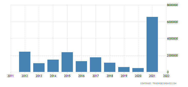 australia exports nicaragua