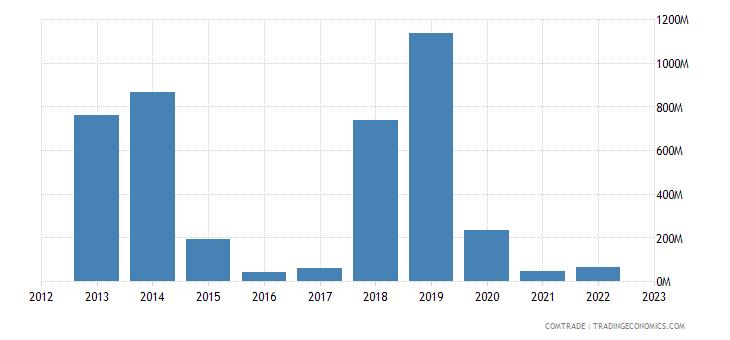 australia exports nickel