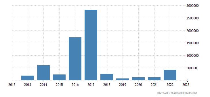 australia exports niger