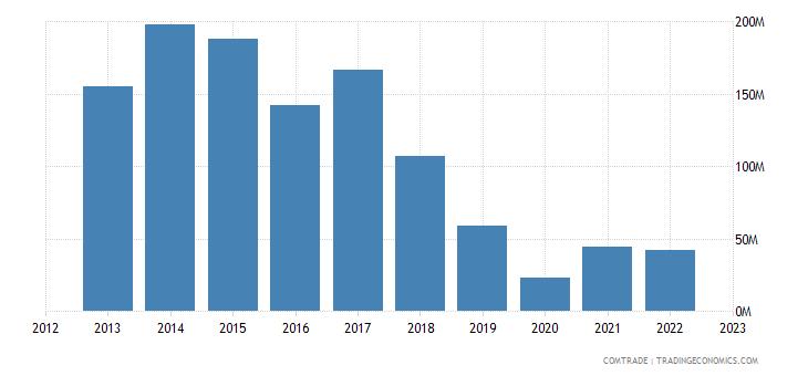 australia exports nigeria