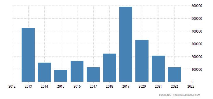 australia exports niue
